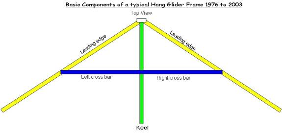 DIY Homemade Model Hang Glider Plans Plans Free